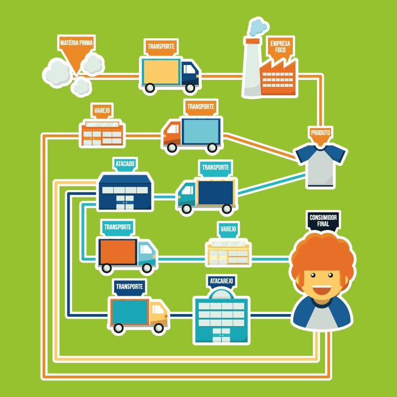 infográfico gestão por canais
