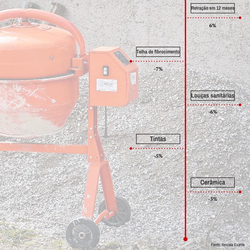 trade marketing na construção civil