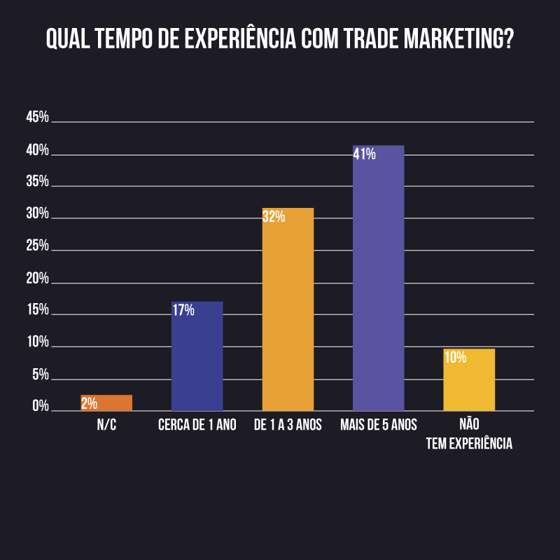 processos trade marketing