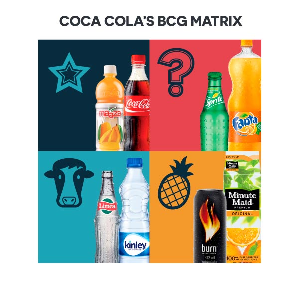 ansoff matrix and coca cola (coca-cola company, annual report, 1998) it is a business with a popular, affordable product, with a strong foothold in many countries the strategic positioning of coca cola 291 the global soft drinks market is dominated by 3 household names: coca- cola, pepsico and cadbury-schweppes.