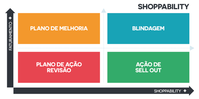 matriz shoppability