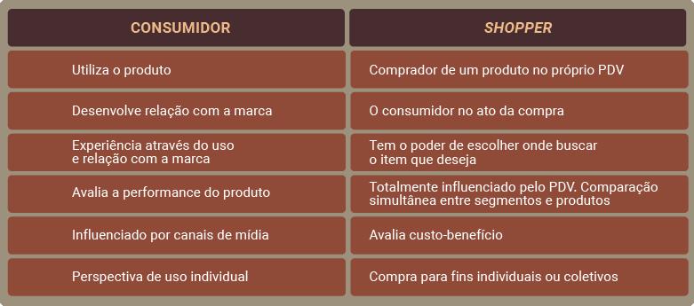tabela consumidor x shopper