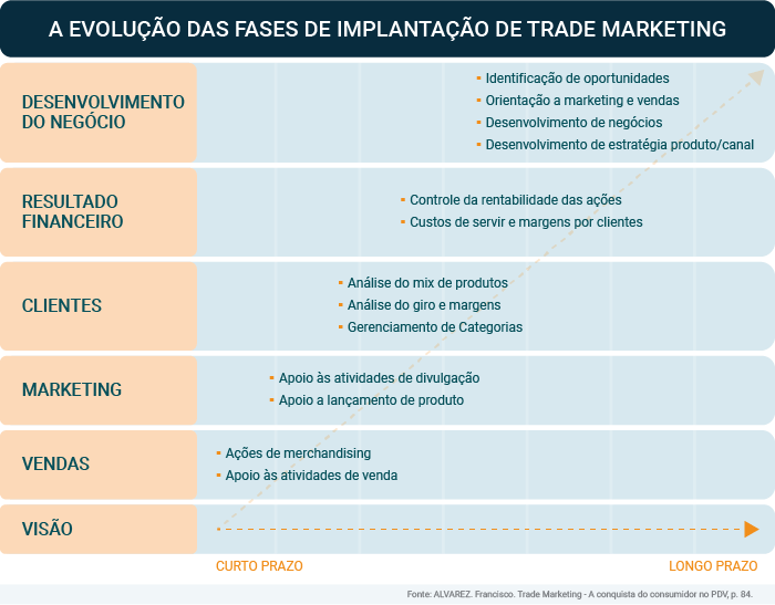Tabela_II_implementação_trade_marketing