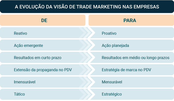 Tabela_implementação_trade_marketing